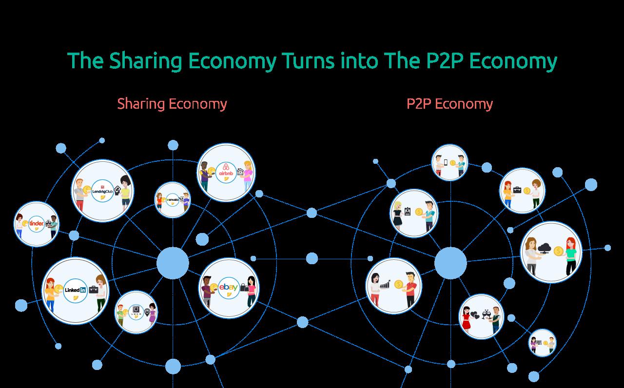 dalla sharing economy al peer to peer