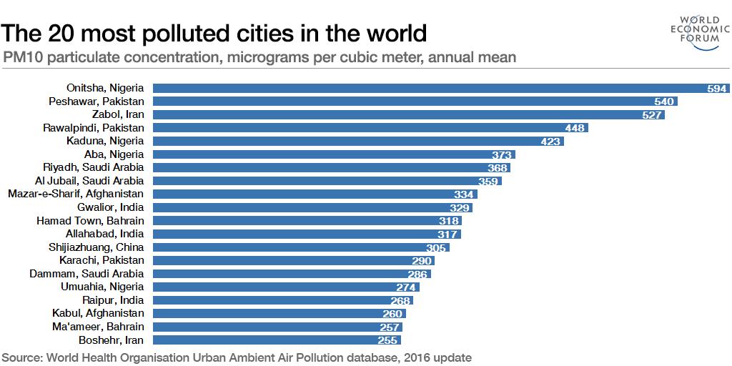 le città più inquinate del mondo secondo il World Economic Forum_la